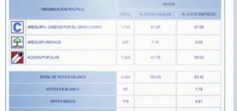 Resultados ONPE al 100% ELECCIONES EN PUNTA DE BOMBON